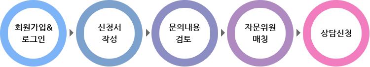 회원가입 & 로그인 ▶ 신청서 작성 ▶ 문의내용 검토 ▶ 자문위원 매칭 ▶ 상담신청